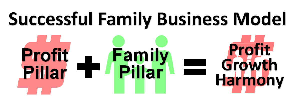 Profit Pillar + Family Pillar = Successful Family Business